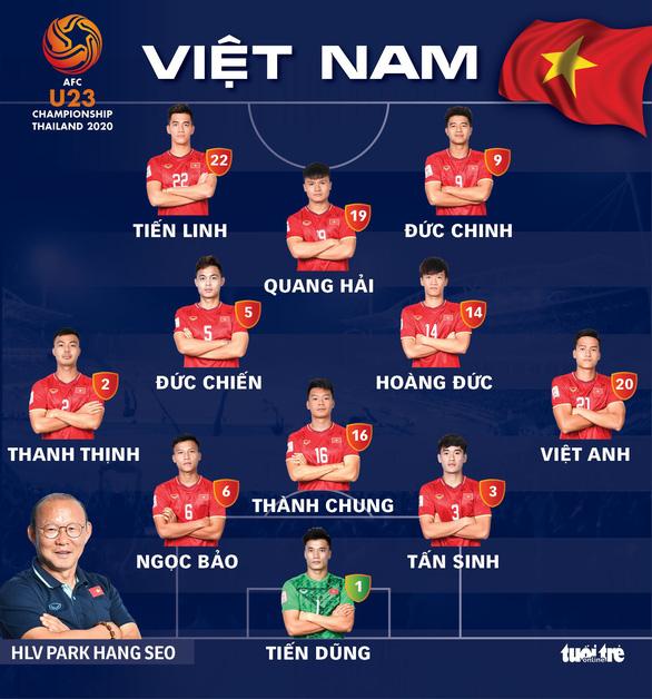 Đội hình xuất phát của U23 Việt Nam