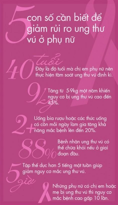 5 con số cần biết để giảm rủi ro ung thư vú