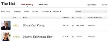 Forbes xướng tên hai tỷ phú Việt Nam trong bảng xếp hạng 2017