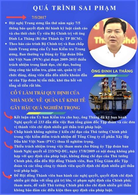 Những sai phạm của ông Đinh La Thăng