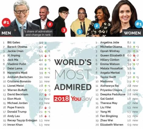 Bill Gates và Angelina Jolie được ngưỡng mộ nhất thế giới