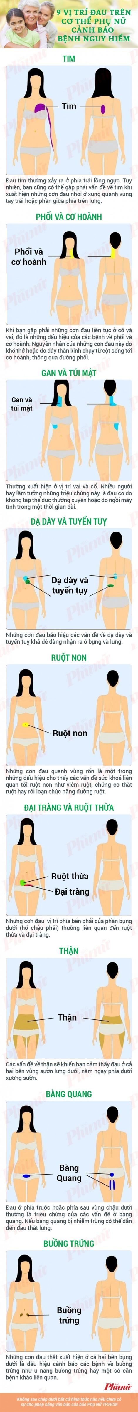 9 vị trí đau trên cơ thể phụ nữ cảnh báo bệnh nguy hiểm