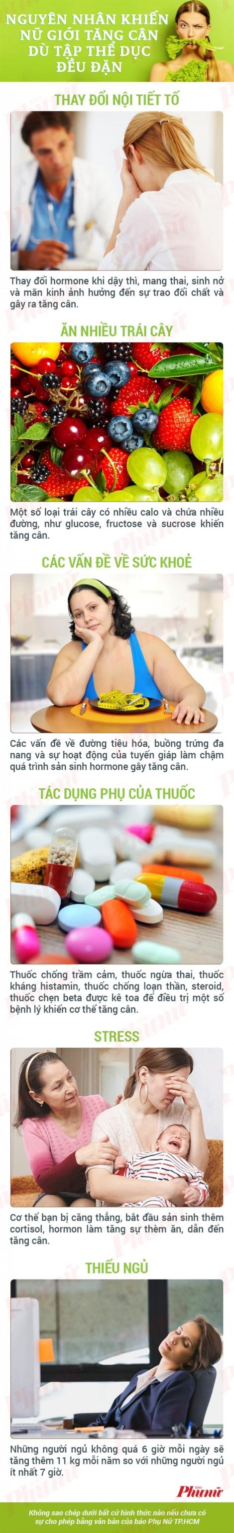 Nguyên nhân khiến chị em vẫn tăng cân dù tập thể dục thường xuyên
