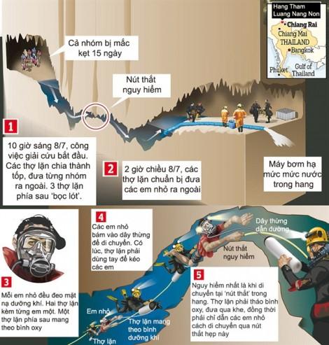 Các cầu thủ nhí Thái Lan và hành trình phi thường để thoát khỏi hang sâu ngập nước