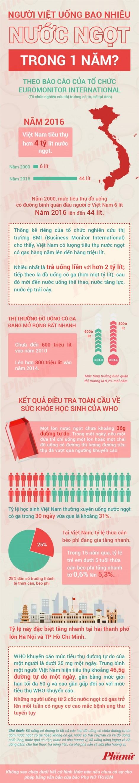 Người Việt uống bao nhiêu nước ngọt trong 1 năm?
