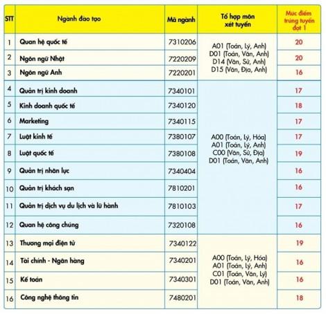 Trường ĐH Kinh tế Tài chính TPHCM: Điểm chuẩn dao động từ 16-20 điểm