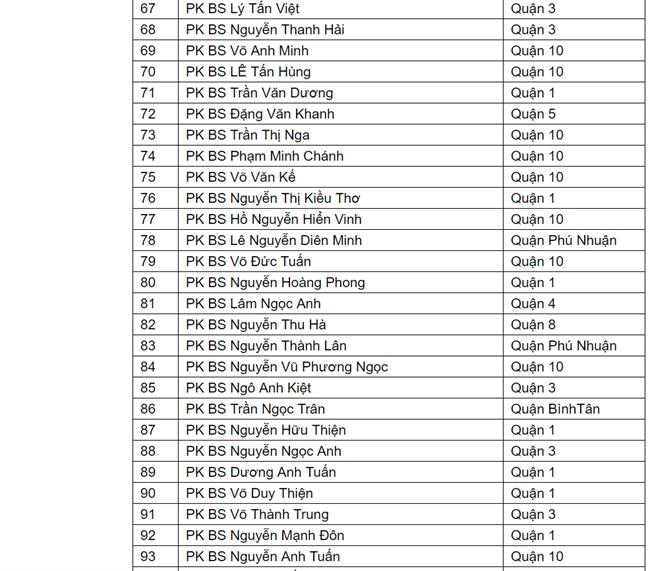 Danh sach 114 phong kham tham my o TP.HCM chi dat so it chuan chat luong