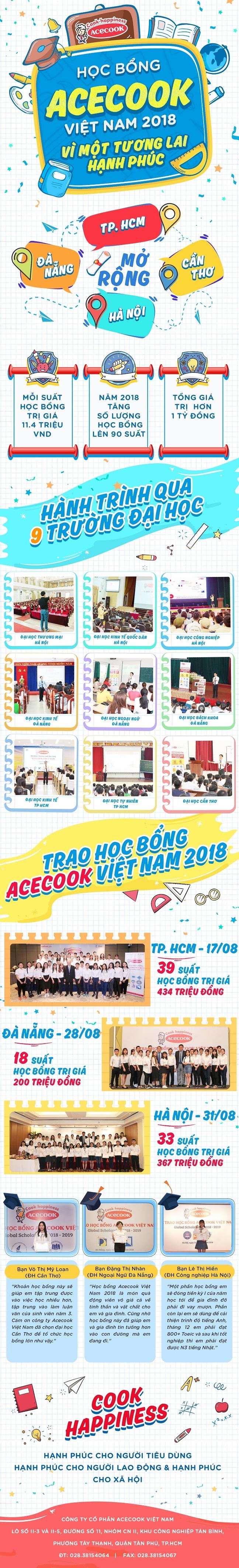 Acecook Viet Nam va hanh trinh dong hanh cung sinh vien Viet Nam