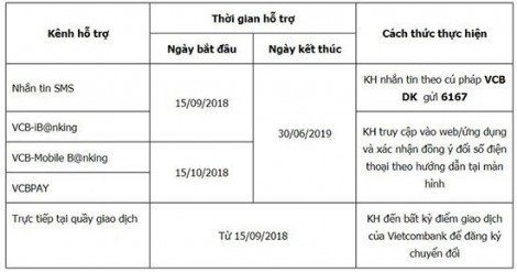 Vietcombank đã cho đổi số điện thoại qua SMS, ứng dụng Internet Banking