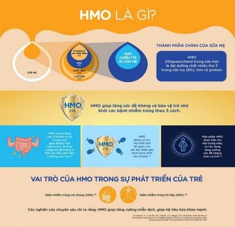 Dưỡng chất HMO từ sữa mẹ giúp tăng cường hệ miễn dịch cho trẻ