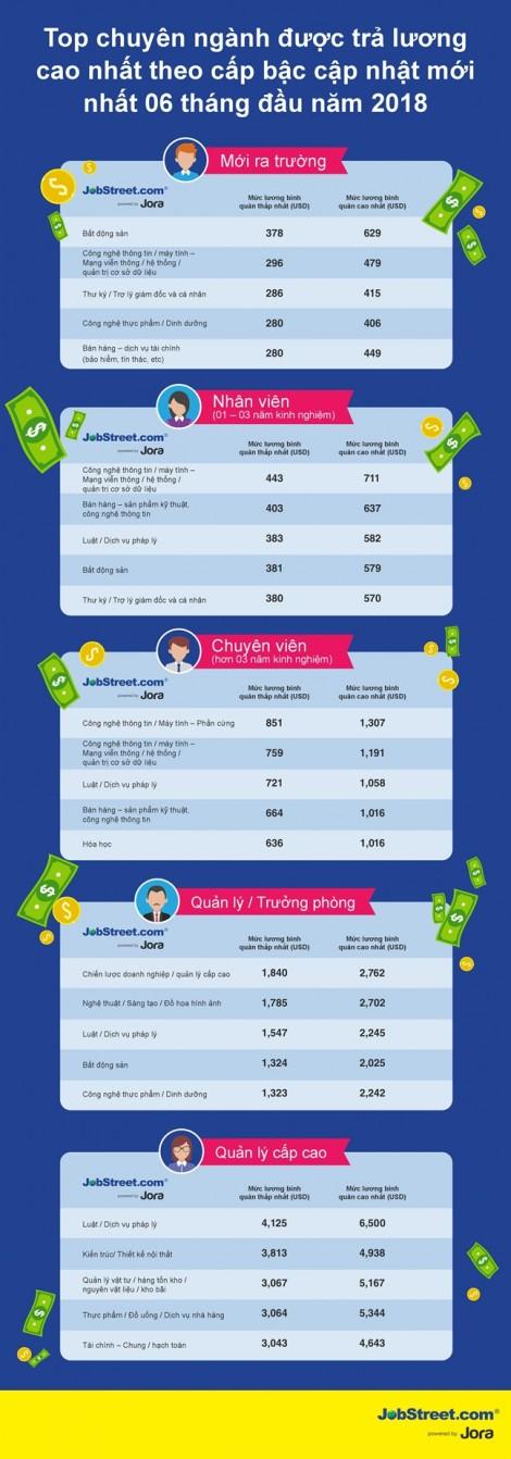 Ngành nào đang được trả lương cao nhất Việt Nam?