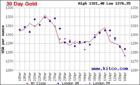 Giá vàng ngày 18/4 tiếp tục giảm, rời xa mốc giá cao