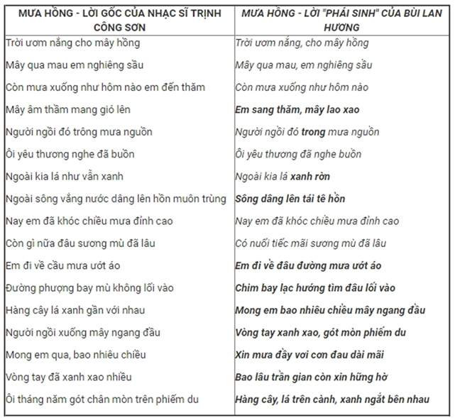 'Phai sinh' ca khuc kieu 'Mua hong': Chi co o thoi am nhac mat kiem soat
