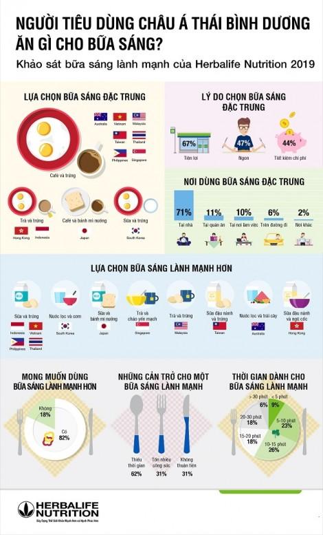 Herbalife công bố kết quả khảo sát về bữa ăn sáng ở 11 nước châu Á - Thái Bình Dương