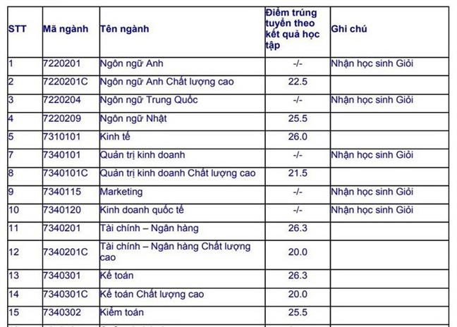 Diem chuan trung tuyen vao truong dai hoc Mo TP.HCM tu 20-26.3 diem
