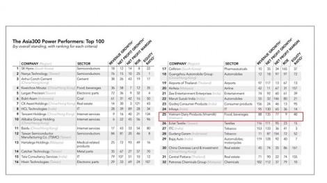Vinamilk là 1 trong 3 doanh nghiệp hàng tiêu dùng nhanh lọt Top 50 công ty quyền lực nhất châu Á