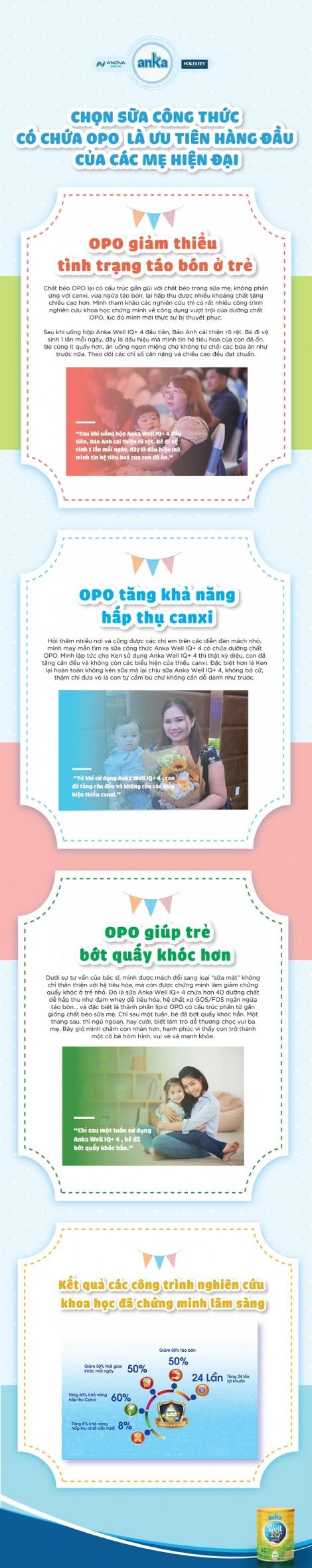 Tại sao dưỡng chất OPO trở thành tiêu chí để các mẹ chọn sữa cho con?