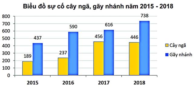Chuyen Sai Gon: Cay xanh thi thieu, chieu sang thi loi