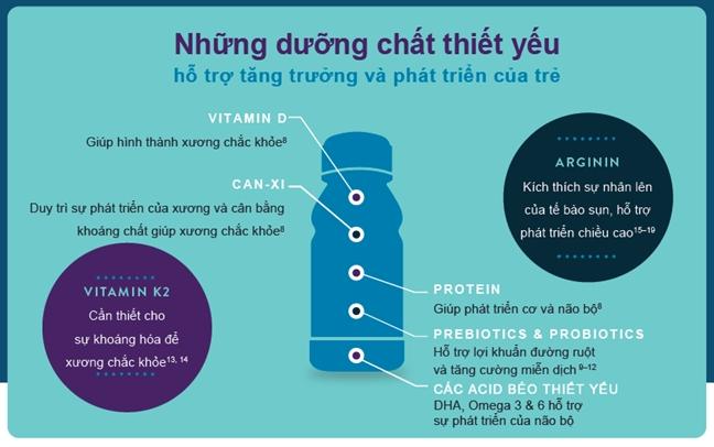 Arginin va vitamin K2: bo doi giup tre bat kip da tang truong va toi uu hoa tiem nang phat trien