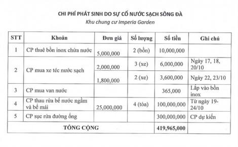 Dân chung cư yêu cầu Viwaco bồi thường nửa tỷ đồng vụ nước sông Đà nhiễm bẩn