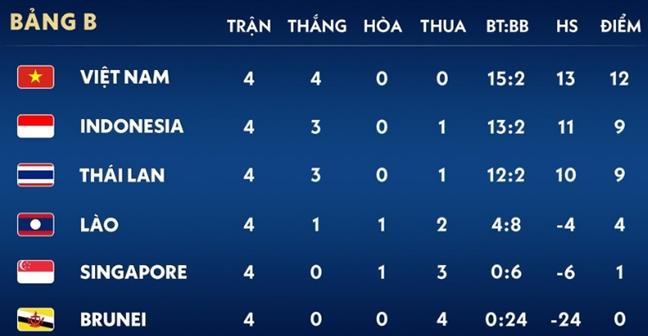 Nhat bang, U22 Viet Nam van chua chac suat vao ban ket SEA Games