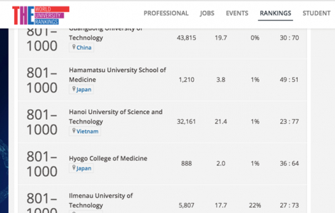 Đại học Việt Nam 'đổ bộ' vào các bảng xếp hạng thế giới