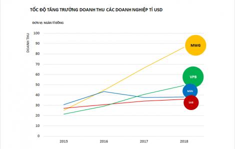 Ngôi sao nào sáng nhất trong 'câu lạc bộ tỷ đô' của Việt Nam?