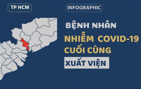 Nhìn lại quá trình xuất viện của các bệnh nhân COVID-19 tại Việt Nam